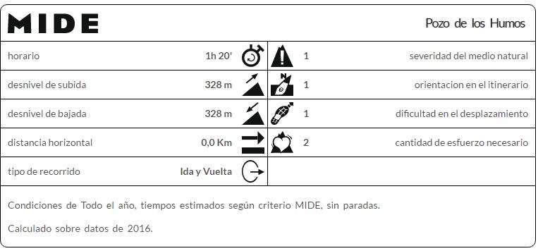 Pozo de los Humos, Salamanca
