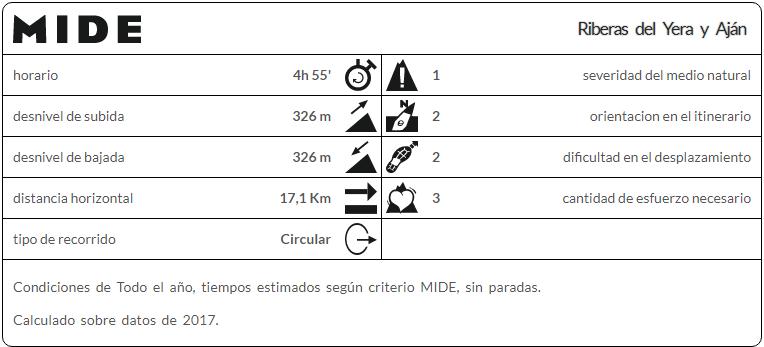 Riberas_Yera_y_Aján_(Mi_familia_viajera)