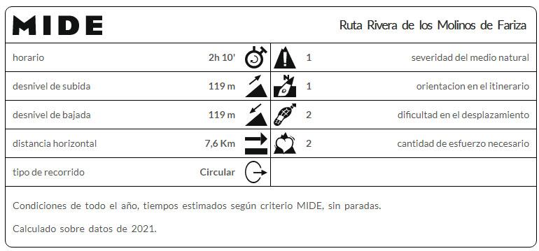 Ruta Rivera de los Molinos y Mirador de las Barrancas,